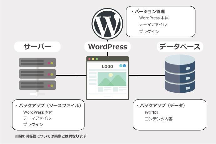 Wordpress保守サービス